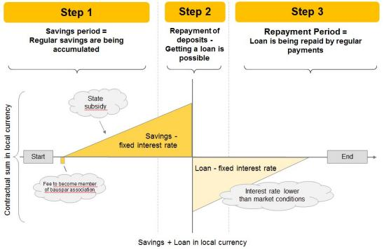 Three phases of a Bauspar contract - Saving-Phase, Allocation, Loan-Phase